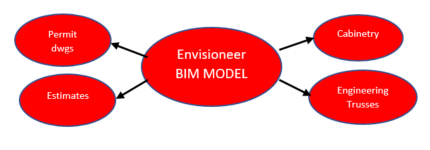 BIM Model