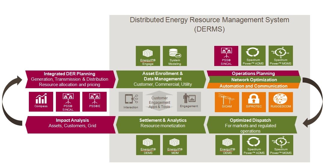 Siemens Integrated DER Portfolio