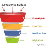 What Is A Sales Funnel And Why Do I Need One?