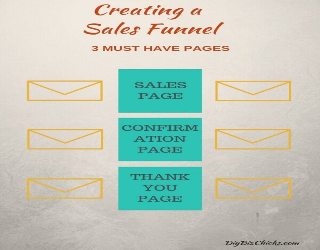 Creating A Sales Funnel – 3 Must Have Pages