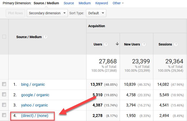 Use Google Analytics to measure online traffic