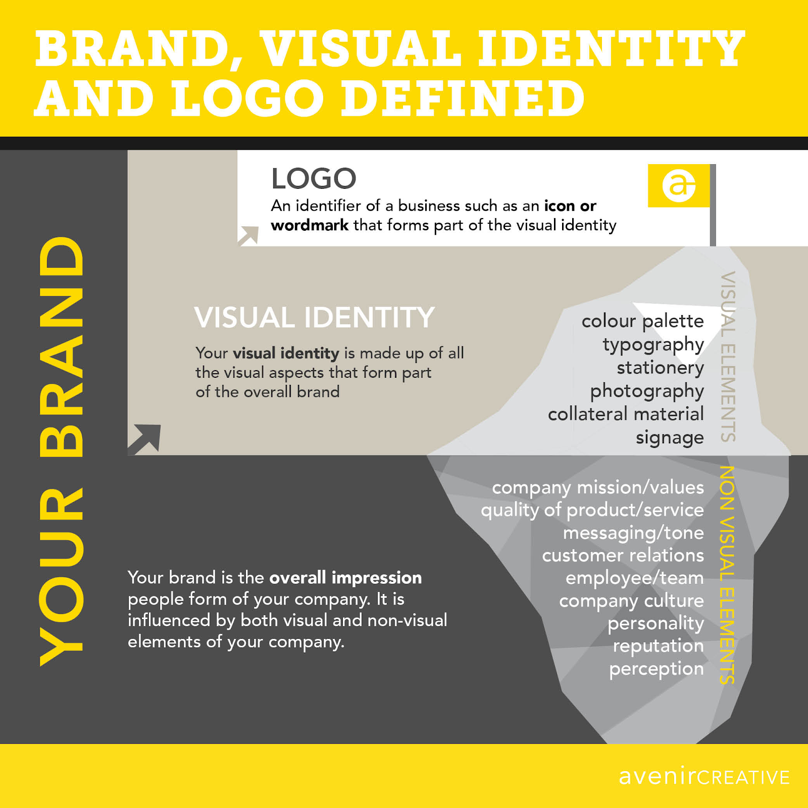 Brand, Visual Identity and Logo Defined Infographic by Avenir Creative
