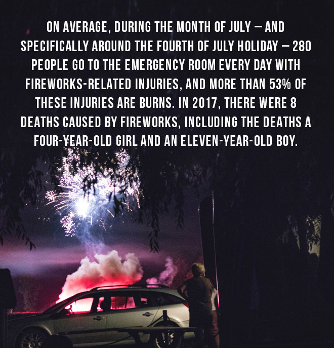 On average, during the month of July - And specifically around the fourth of July Holiday - 280 people go to the emergency room every day with fireworks-related injuries.
