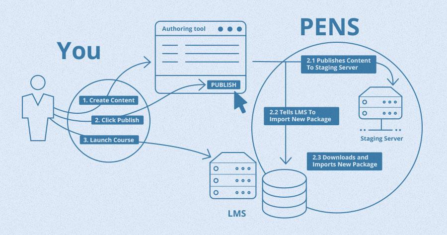 Docebo eLearning platform meets PENS standard