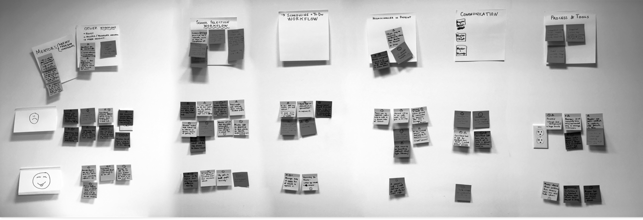 User research affinity board
