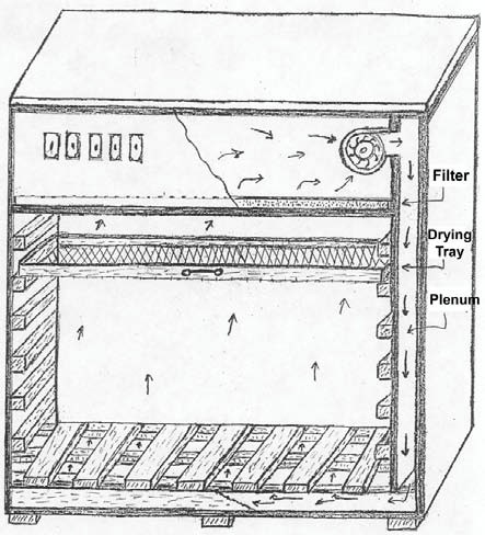 Figure 1: Drying cabinet sometimes used at ECHO to dry seeds.