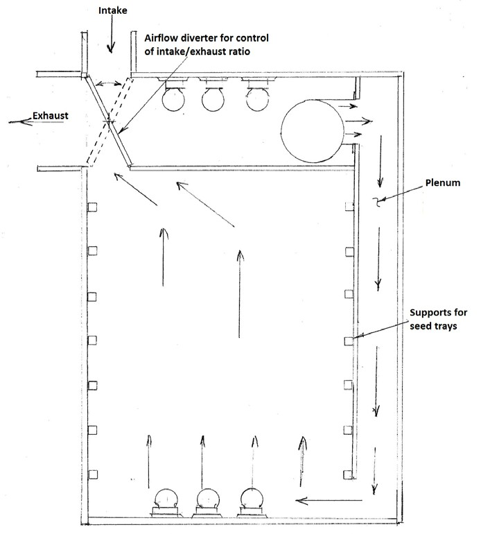 Figure 2: Seed dryer modified for use where humidity is sometimes high.