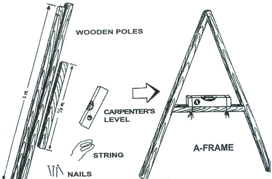 Figure 1:  Assembly and use of an A-frame (left). The rock-and-string variation (right).