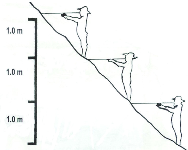 Figure 4:  Determining distance between contours.