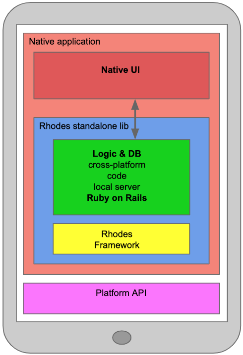 Native App with Rhodes app as standalone lib architecture