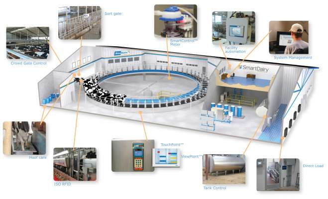 SmartDairy automation system