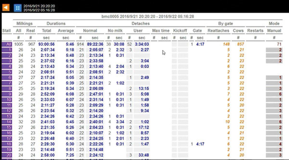 History Data Screen View