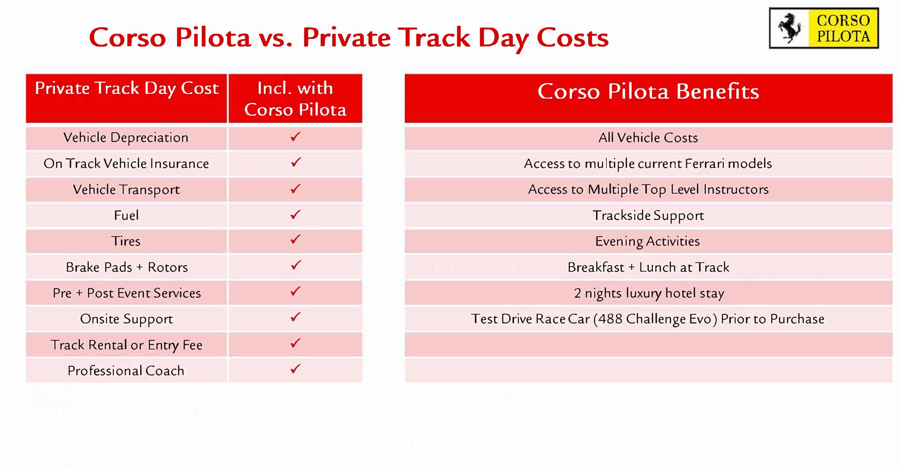 2021 Corso Pilota table