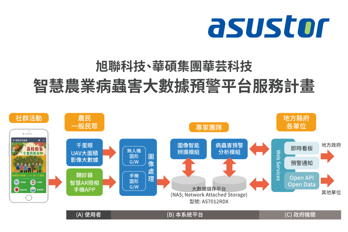 ASUSTOR_AS7012RDX