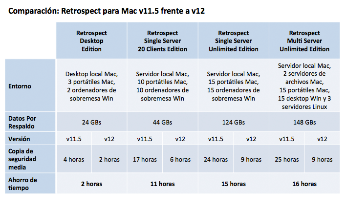Mar15 benchmarks mac es