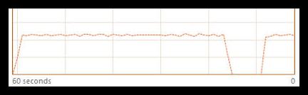 Cloud backup performance graph win