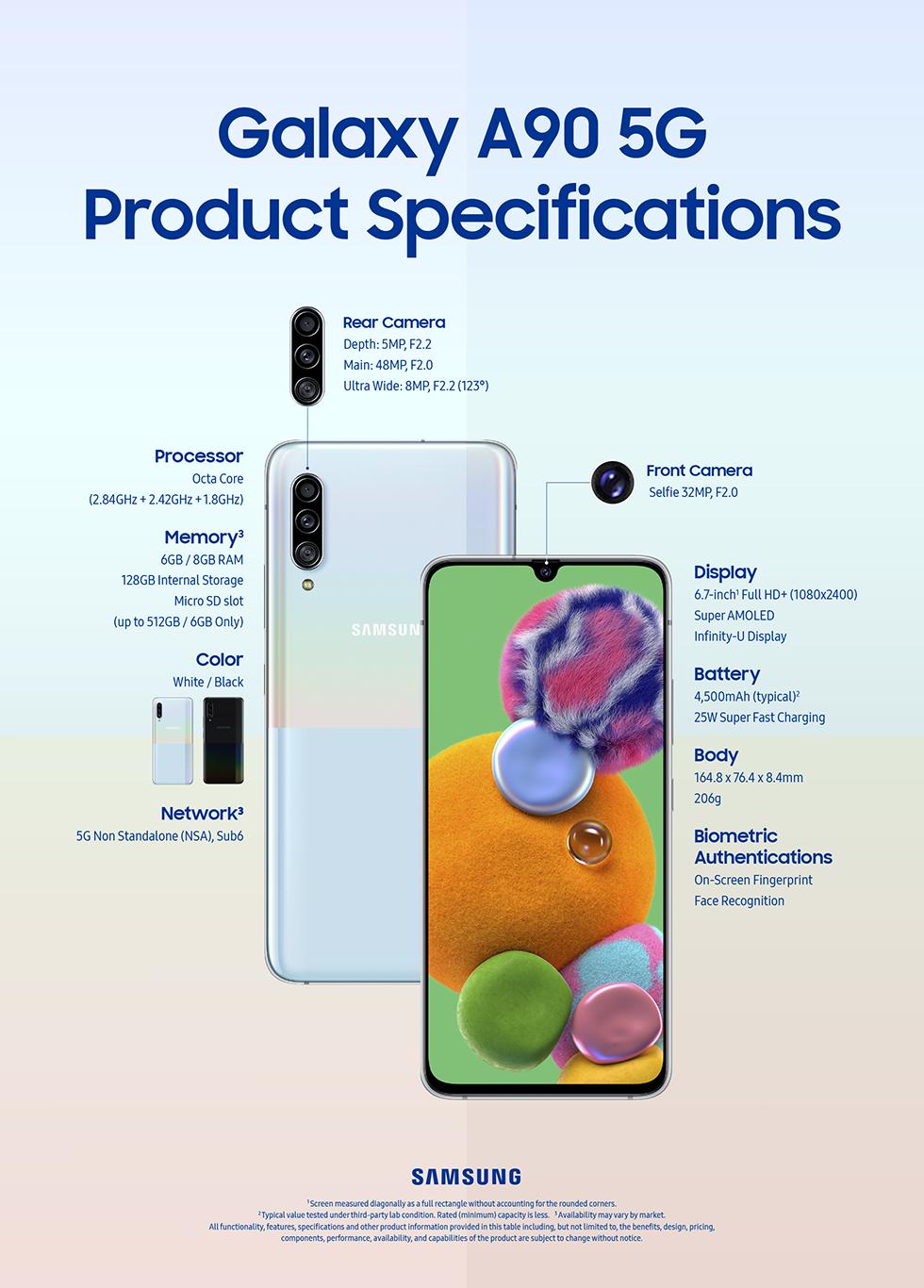 Infografis spesifikasi Galaxy A90 5G