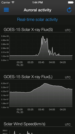 Screenshot Aurora Forecast. on iPhone