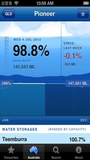 Screenshot Info Of Water Storage on iPhone