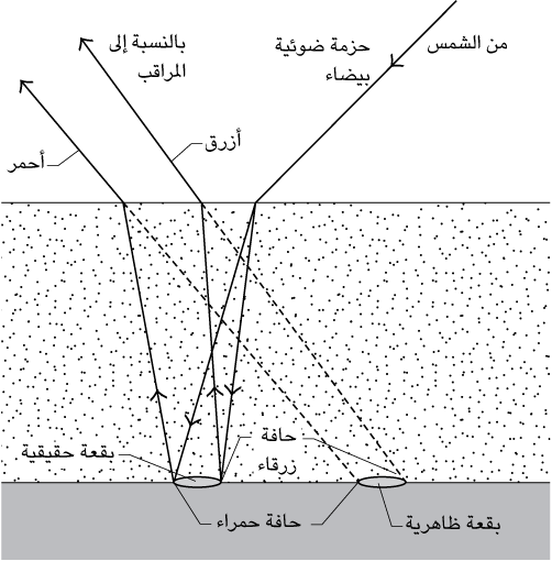 fig137