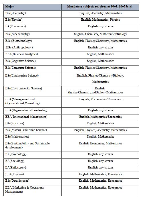 Thapar Univ Liberal Arts Courses