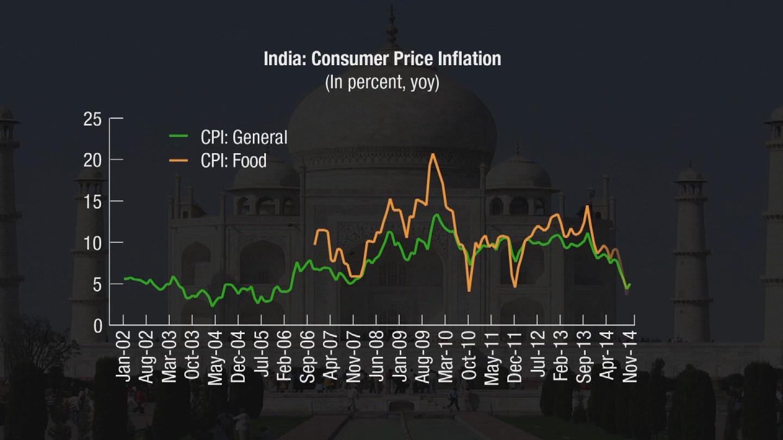 IMF  INDIA ECONOMY REPORT