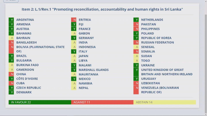 GENEVA  HRC SRI LANKA RESOLUTION VOTE