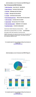 Commercial REO Report