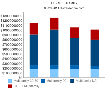 US Banks Distressed Multifamily Chart