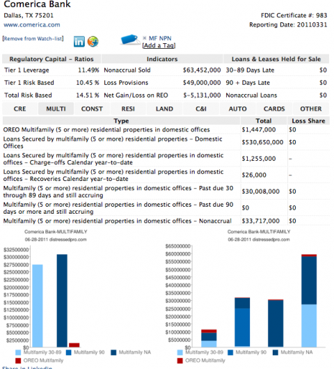 Comerica Bank multifamily REO and non performing multifamily loans