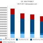 Updated: Multifamily REO and Non Performing Loans Report