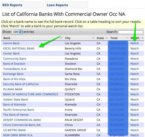 screenshot of list of california banks with non performing CRE loans