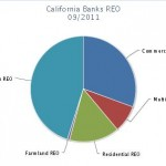 California Banks' REO and Non Performing Loans Report [charts]