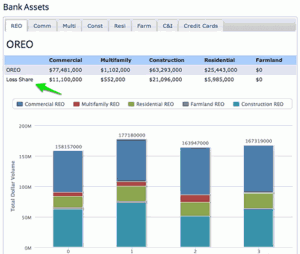 BankProspector screenshot of a typical bank's REO report