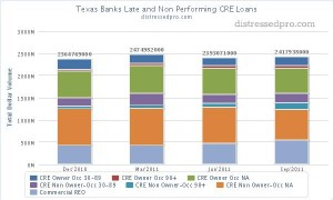 TX banks late an non performing cre loans chart