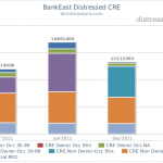 distressedpro.com-BankEast Distressed CRE
