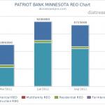 distressedpro.com-PATRIOT BANK MINNESOTA REO Chart