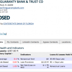 FIRST GUARANTY BANK & TRUST CO_s REO & Non Performing Loans Report - FDIC Call Report