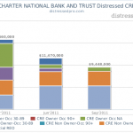 CHARTER NATIONAL BANK AND TRUST Distressed CRE Chart