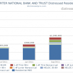 CHARTER NATIONAL BANK AND TRUST Distressed Residential Real Estate Chart