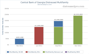 Central Bank of Georgia Distressed Multifamily Non-performing loans