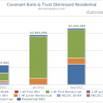 Covenant Bank & Trust Distressed Residential NPN Chart