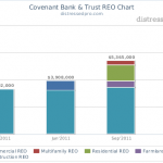 Covenant Bank & Trust REO Chart
