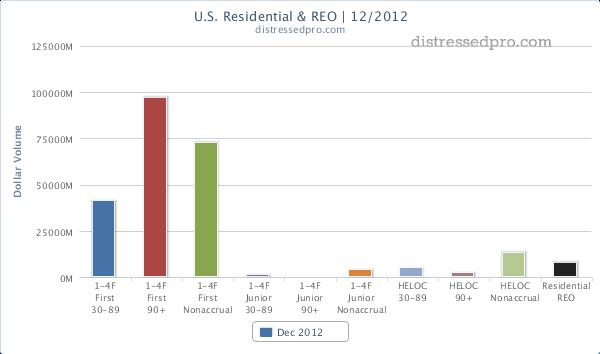 December 2012 Residential Notes REO