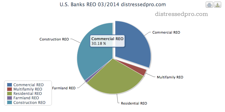 Commercial REO made up 30.18% of the total REO volume (by dollars) at reporting U.S. banks.
