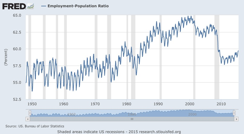 Chart of percent total US population employed