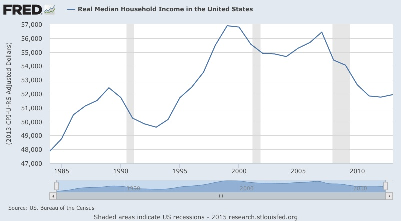 Household Income Chart 2015