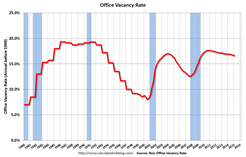 chart of office vacancy rate in the U.S. 2015