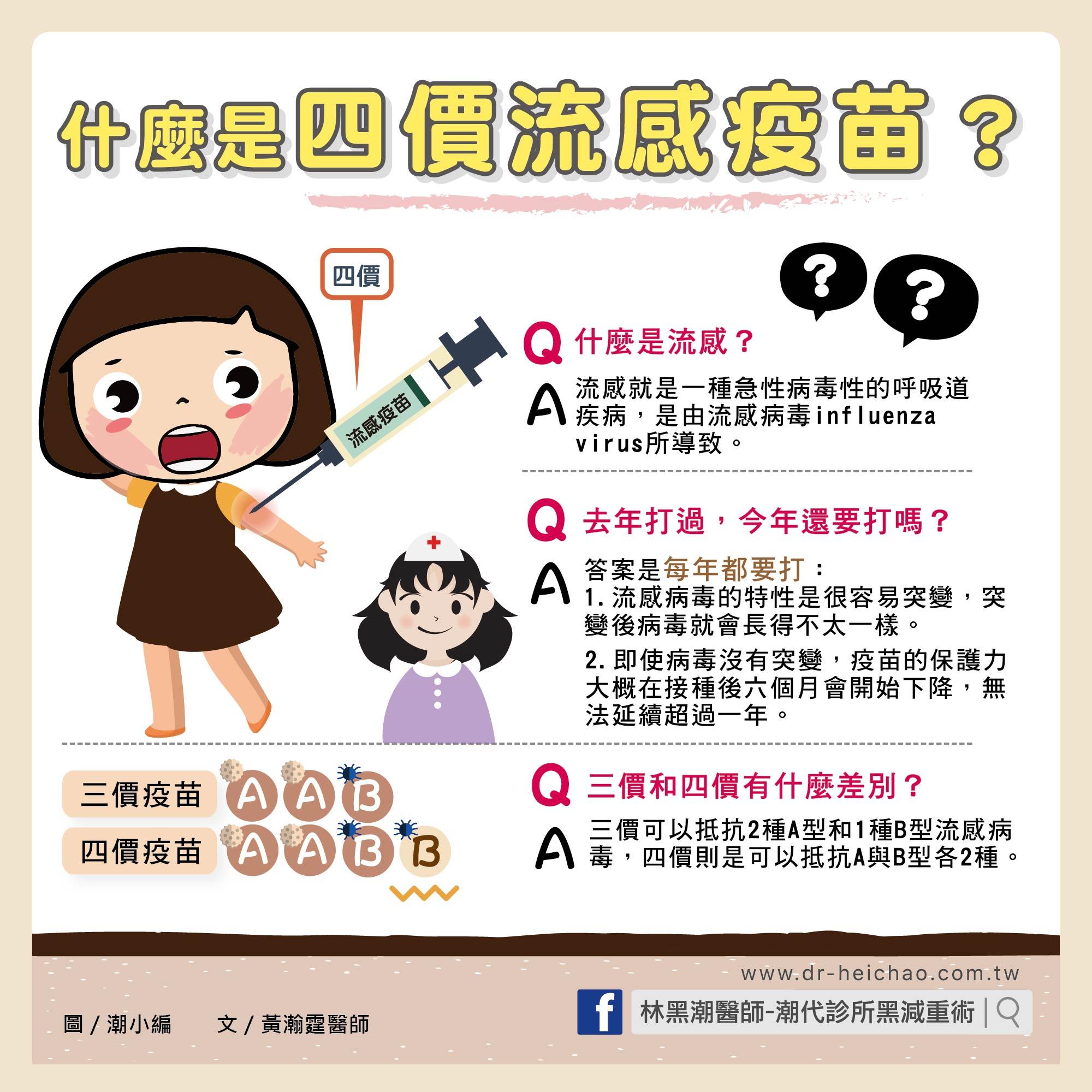 什麼是四價流感疫苗?/文:黃瀚霆醫師