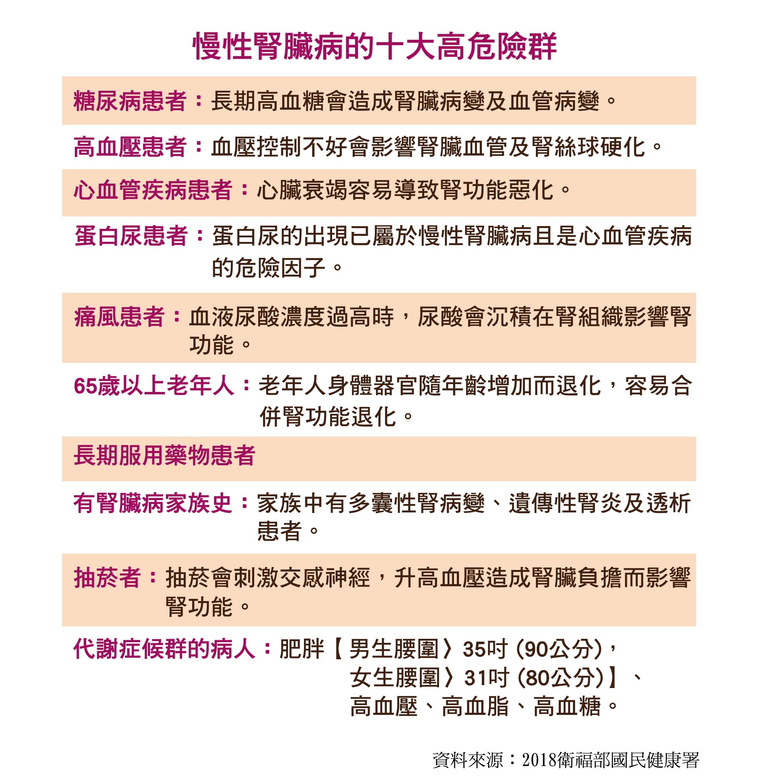 慢性腎臟病的十大高危險群